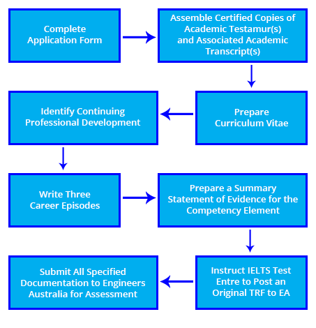 CDR Help| EA Approved Samples for Chemical Engineers| MYCDRHelp